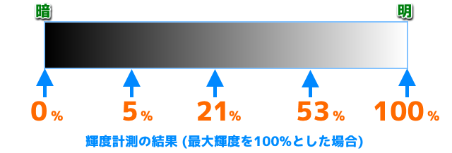 2015-08-21-linear_light