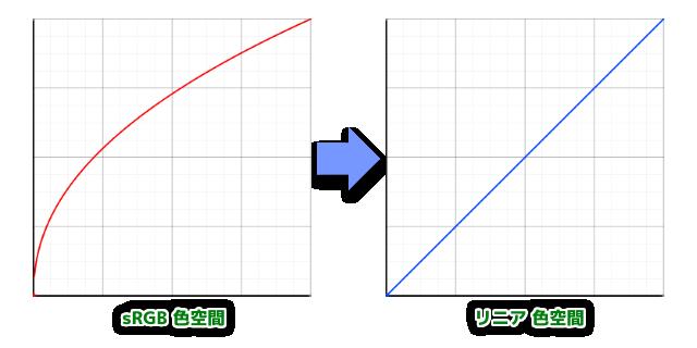 sRGB_Linear