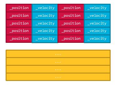 データ指向設計でのメモリレイアウト