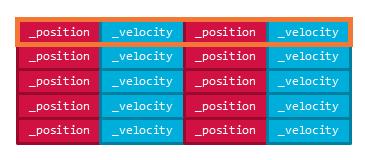 データ指向設計のキャッシュライン