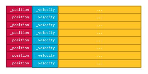 オブジェクト指向設計でのメモリレイアウト