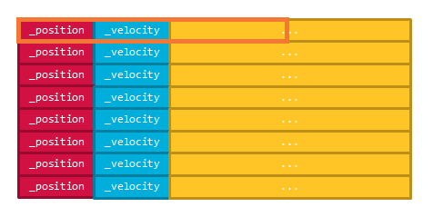 オブジェクト指向設計でのキャッシュヒット