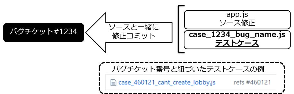 ※バグチケット番号と紐づいた外形テストケースを作成する例